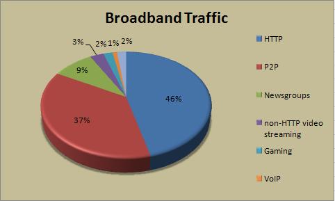 Trafico de Internet por Protocolos