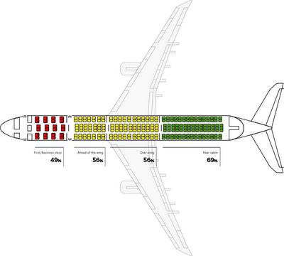Asientos de avión