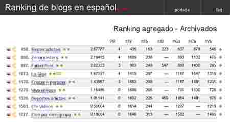 Top.blogs.es