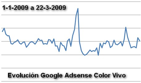 evolucion google adsense en red de sitio de Color vivo