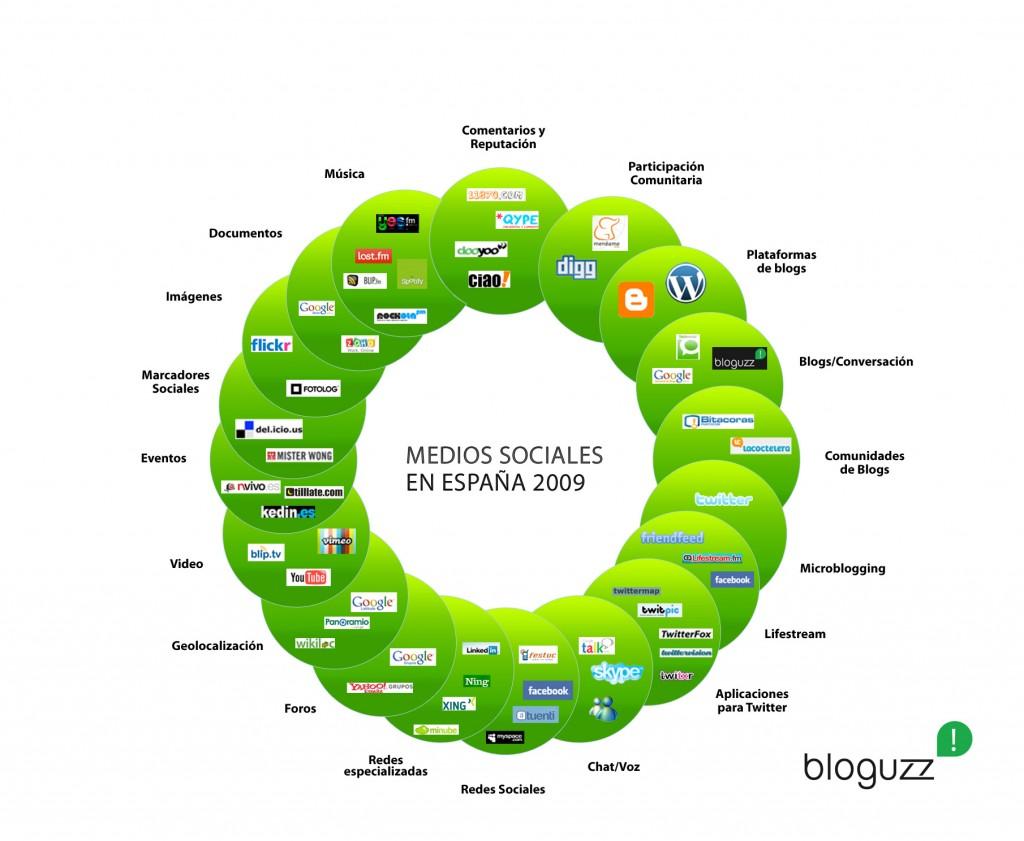 medios sociales España 2009