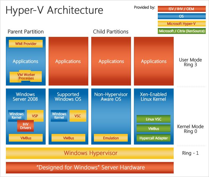 arquitectura hyper V
