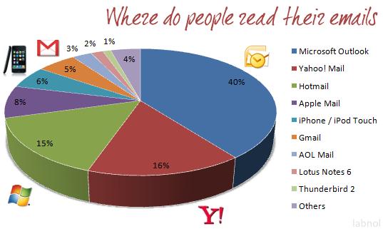 clientes correo electronico