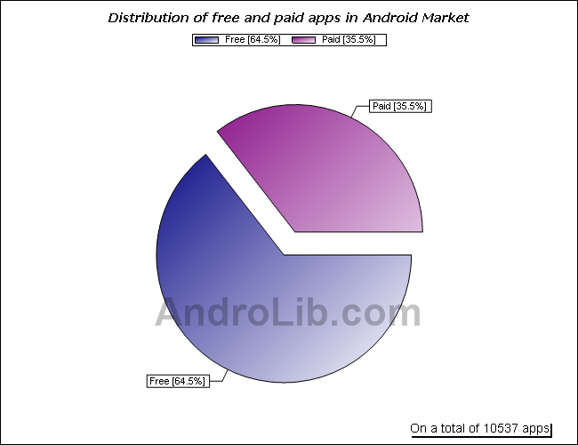 android-free-paid-apps