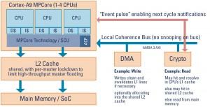 Esquema de un ARM Cortex A9 multicore