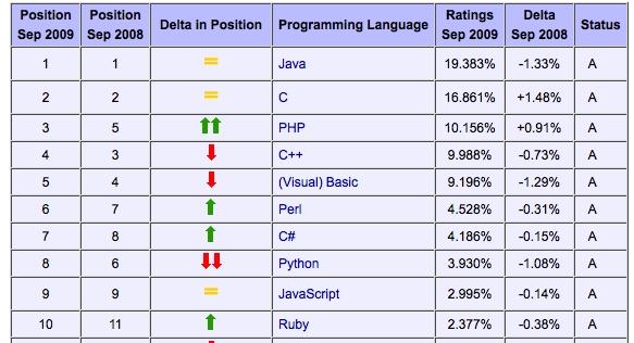 indice-lenguajes-programacion