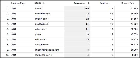 Comprobar fuentes de trafico que nos envian errores 404 Optimizando páginas de error: Creando oportunidades de nuestros errores