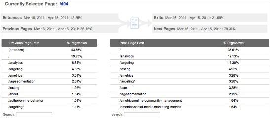 Comprobar la navegacion en los informes Optimizando páginas de error: Creando oportunidades de nuestros errores