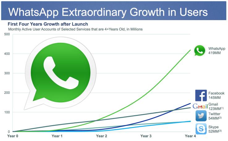 crecimiento de whatsApp respecto a su competencia