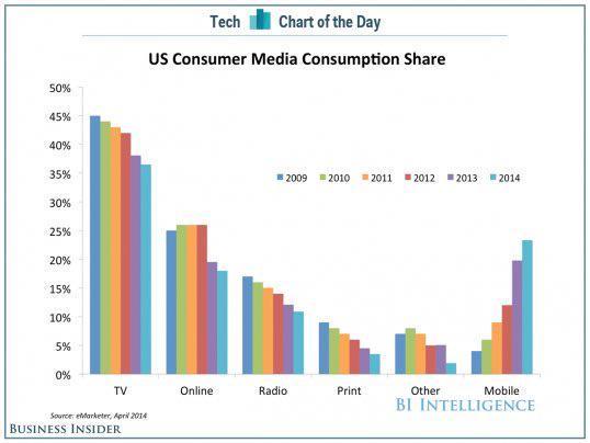Evolución del consumo móvil