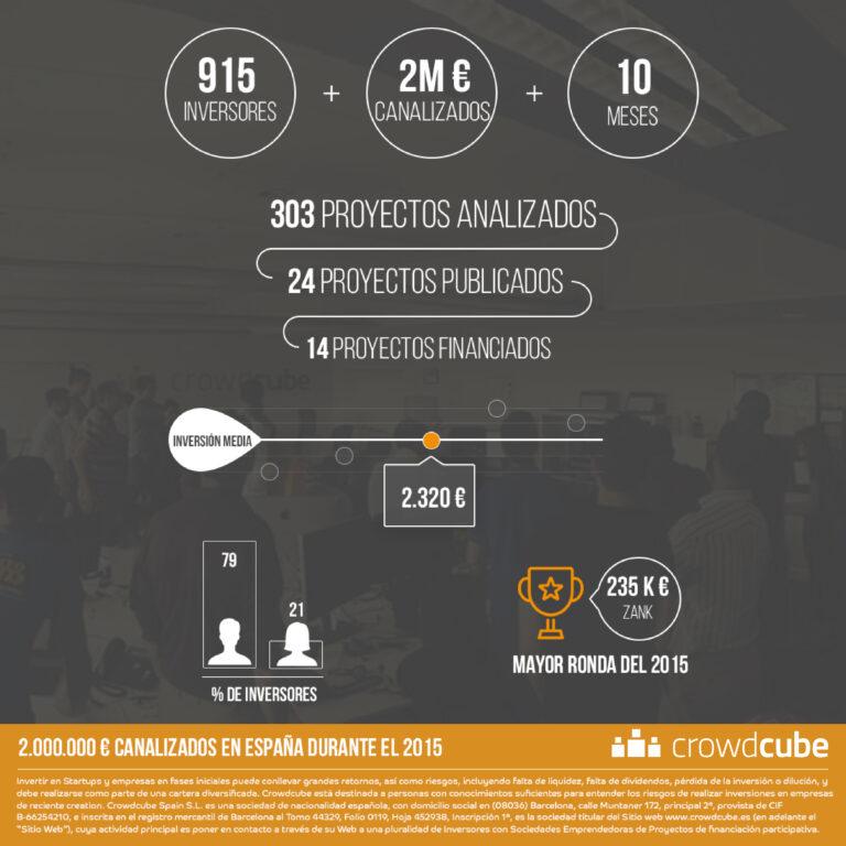 2 millones de euros canalizados en los primeros 10 meses de 2015 (infografía)