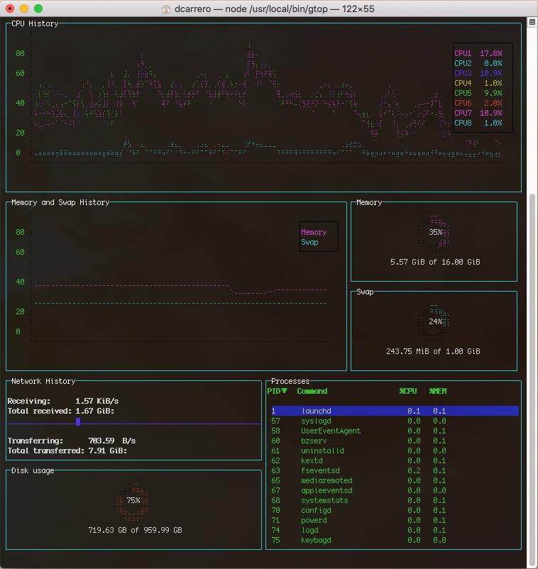 gtop, un escritorio de monitorización de sistemas para terminal